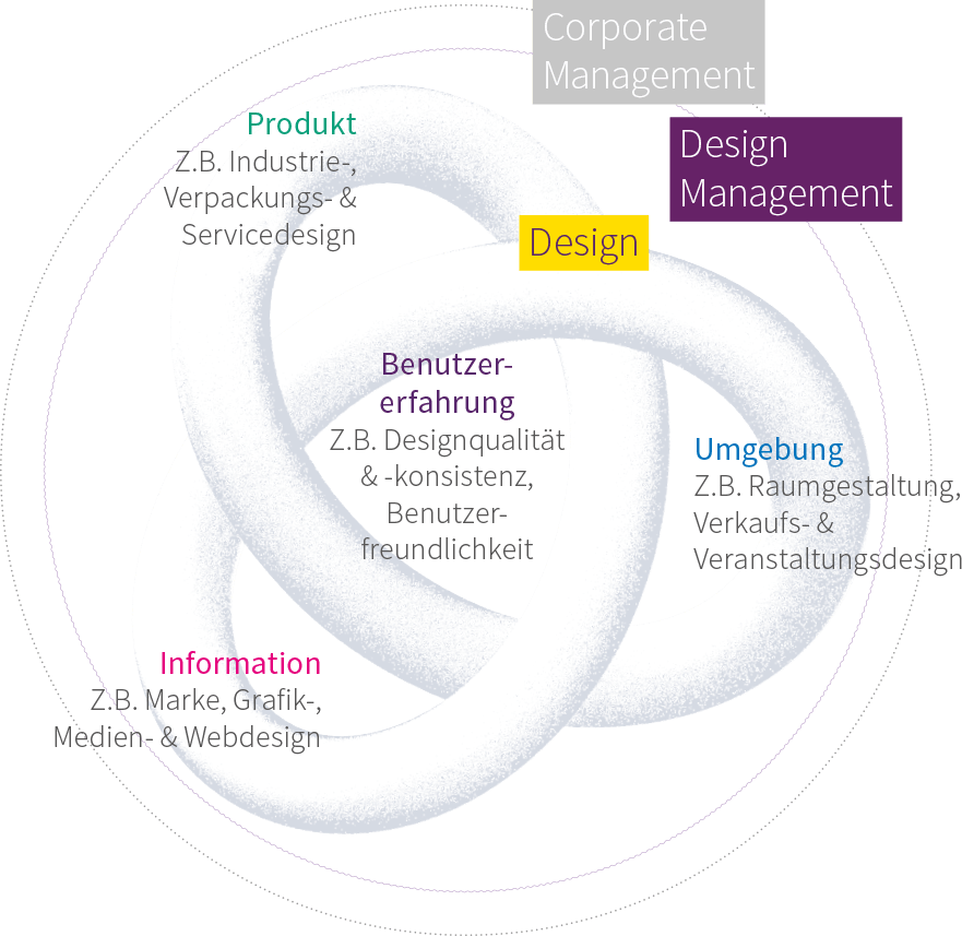 Design Management Artikelbild
